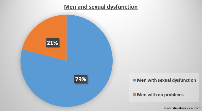 79% of all men suffer from some form of sexual dysfunction