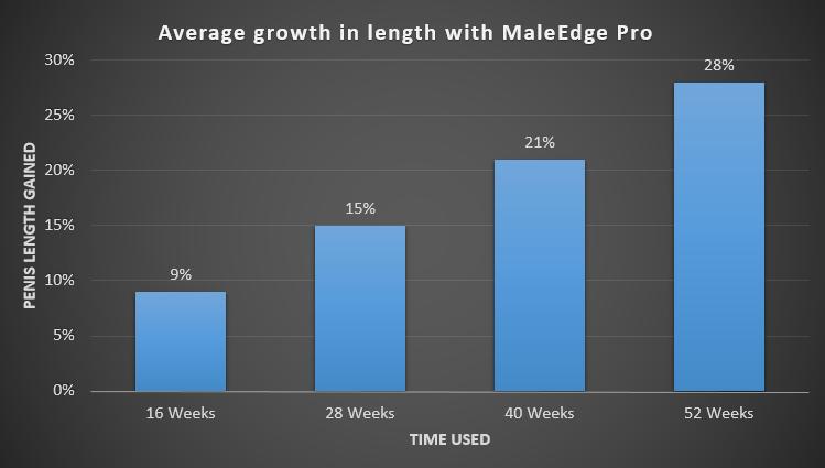 maleedge penis extender results