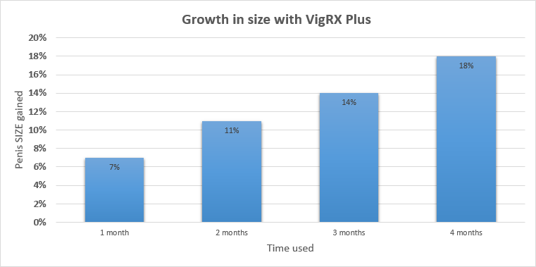 the results I gained from VigRX Plus